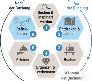 ÖHV Studie zur Hotellerie 4.0.