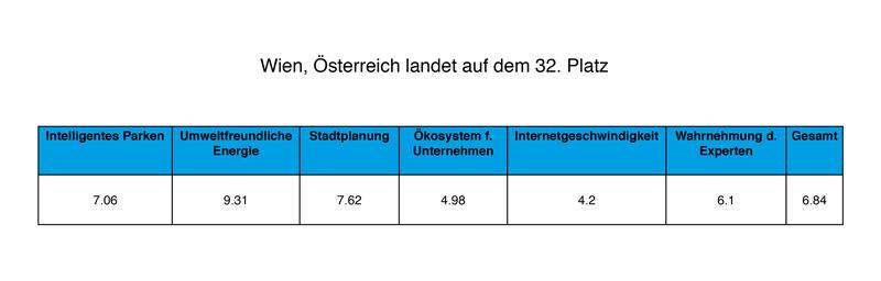 Wien-Statistik
